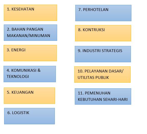11 Jenis Usaha yang diperbolehkan tetap buka pada PSBB COVID- 19 DKI Jakarta